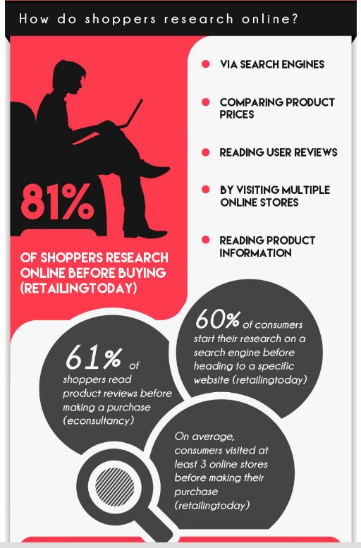 Infographic---MOTIVATE-shoppers-who-research-online-TO-BUY
