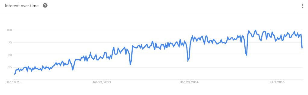 content marketing trends over the years