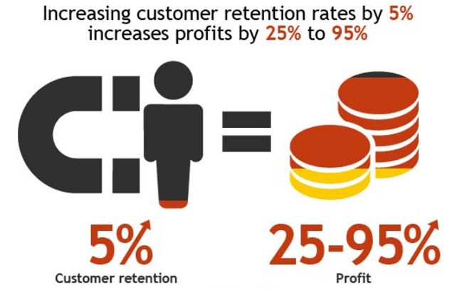 Investing In Customer Retention
